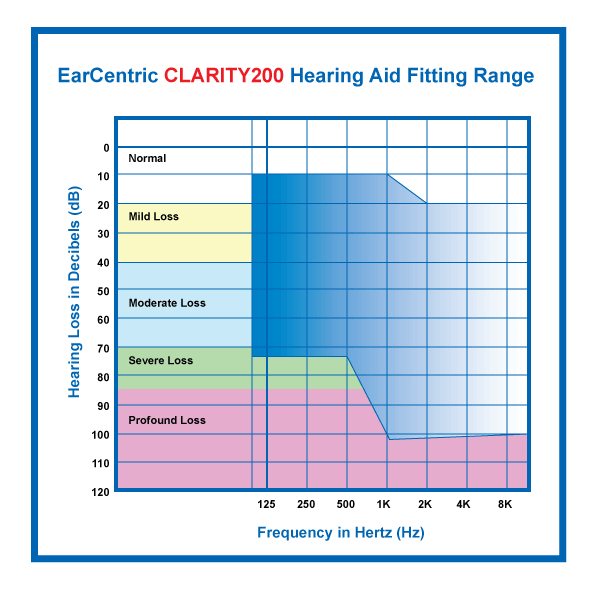 EarCentric Clarity200 Hearing Aid Fitting Range